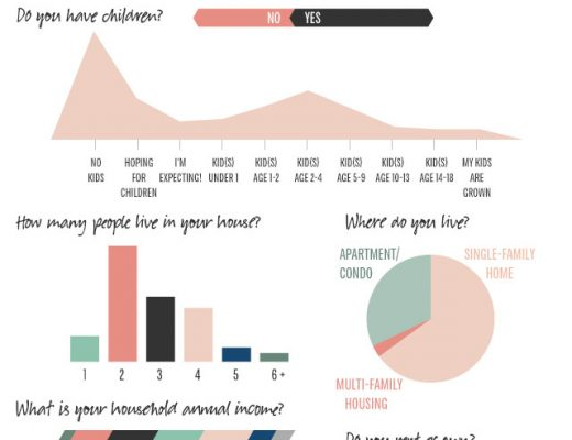 Making it Lovely 2013 Reader Survey Results: Demographics